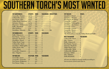 Southern Torch's most wanted!