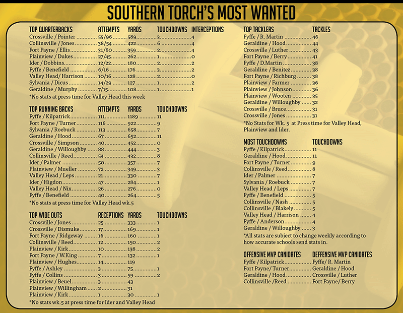 Southern Torch's Most Wanted - 10/2/15