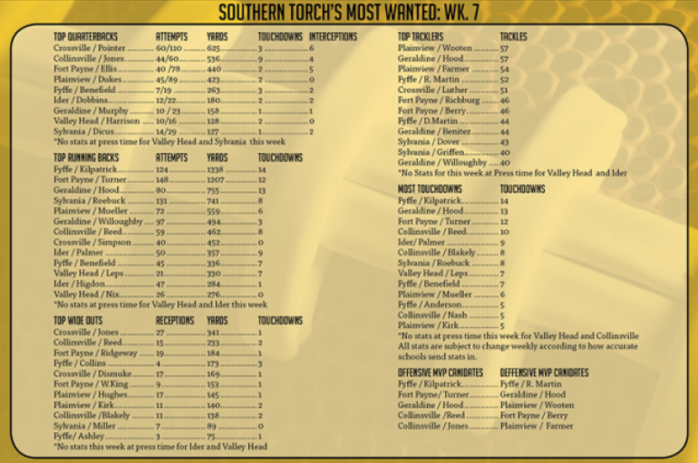 Southern Torch Most Wanted – DeKalb County MVP Candidates